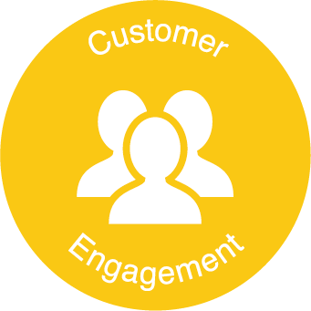 Increase customer engagements - visitors can share their experience via social media.