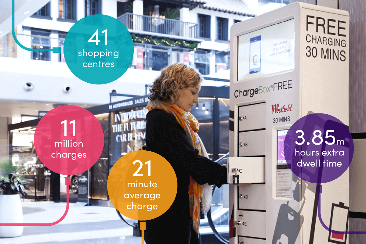 ChargeBox improving customer experience in Shopping Centres