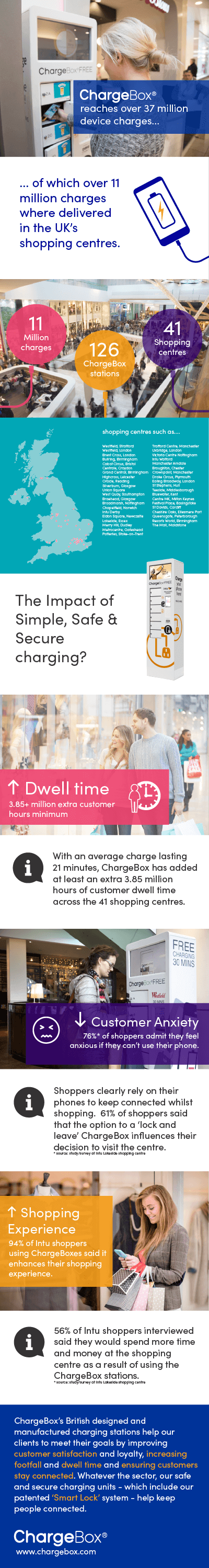 ChargeBox shopping centre infographic